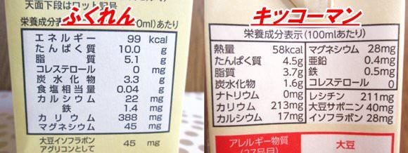 ふくれんとキッコーマンの成分無調整豆乳の栄養成分表示