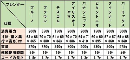 ハンドブレンダー仕様比較表