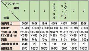 ブラウンハンドブレンダーの性能一覧