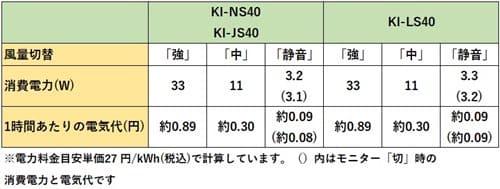 シャープ加湿空気清浄機KI-NS40の電気代