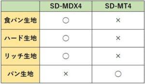 パナソニックホームベーカリーSD-MDX4とSD-MT4のオート生地メニューの違い